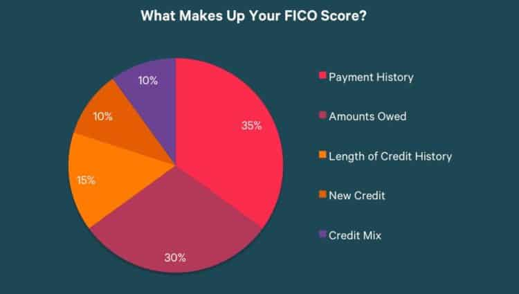 FICO 10 Credit Card Benefits for Bank of America Students