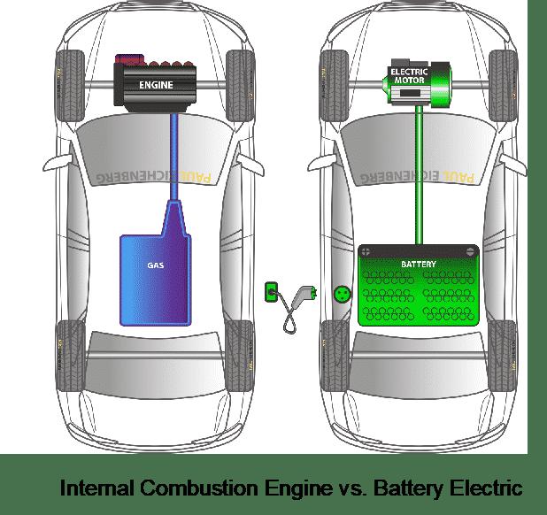 Internal Combust La disrupción de la industria, vehículos eléctricos a batería
