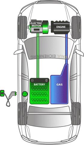 Motor 2 Las sutiles diferencias entre los vehículos eléctricos totalmente híbridos y los híbridos enchufables