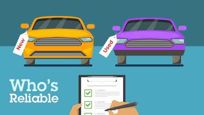lightly used cars or brand new cars ¿Quién es más confiable: autos poco usados o autos nuevos?