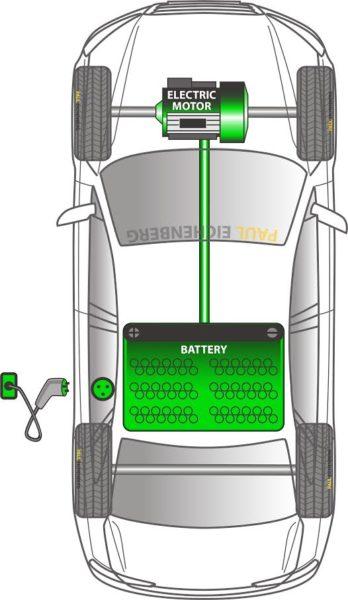 Full Explicación de los múltiples niveles de electrificación de vehículos