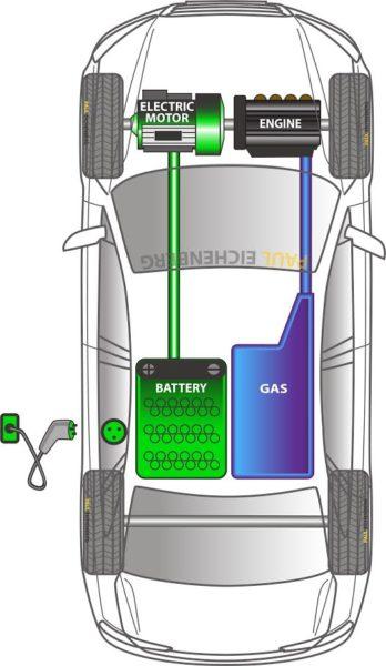 Gas Explicación de los múltiples niveles de electrificación de vehículos