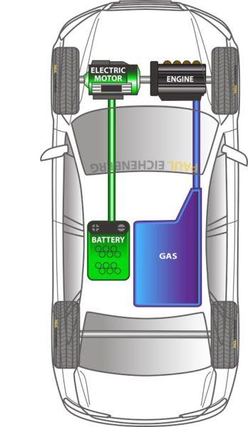 Mild Explicación de los múltiples niveles de electrificación de vehículos